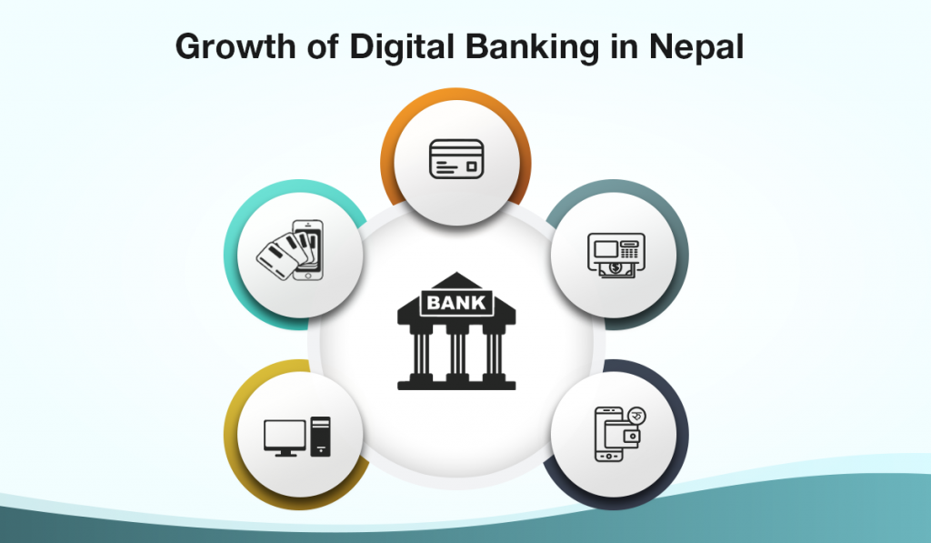 Growth of Digital Banking and Digital Payments in Nepal